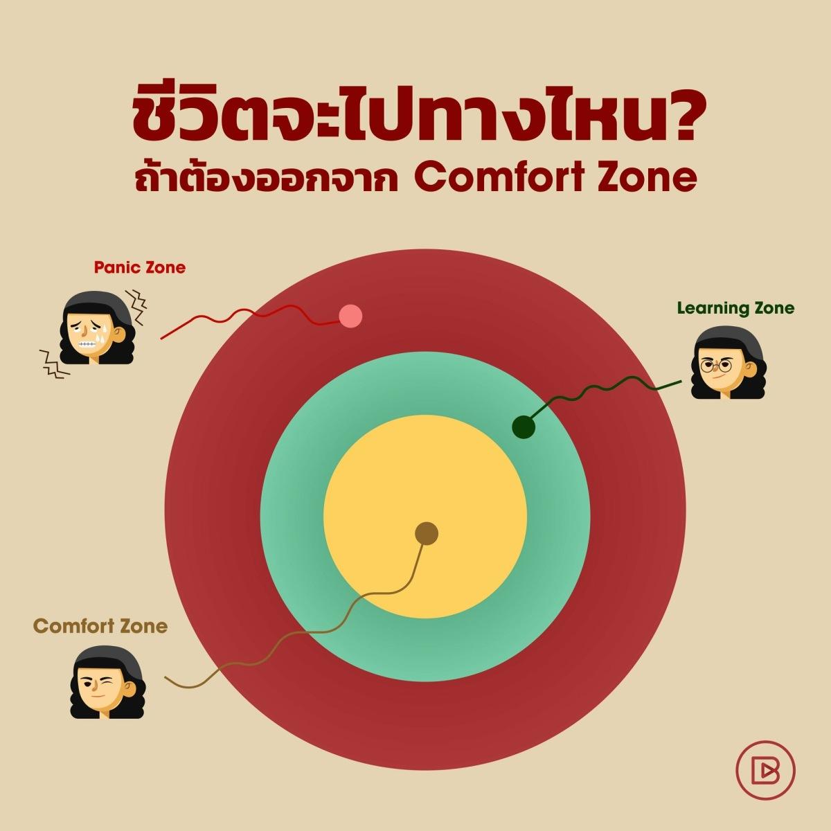 ชีวิตจะไปทางไหน ถ้าต้องออกจาก Comfort zone